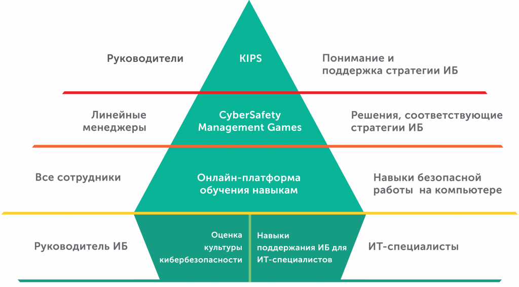 KL_Security_Awareness_product_pyramid_source_IT_2-1024x566.png